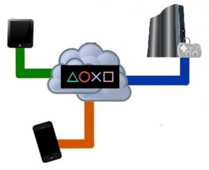Sony Mobile Gaming PS4