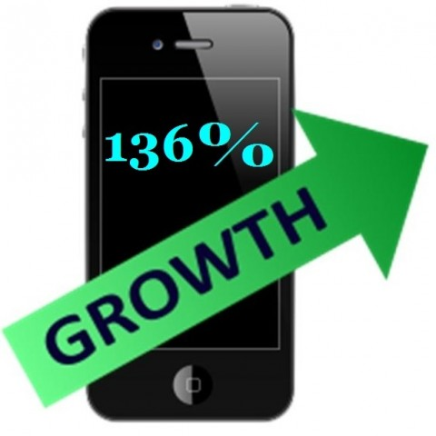 Mobile commerce 136 percent growth