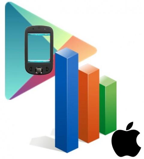 Mobile Commerce Report - Google vs. Apple