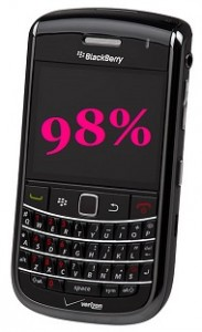 BlackBerry Mobile Devices - 98 Percent Defensewide System
