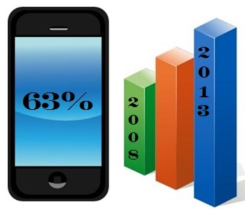 Mobile Commerce Expansion