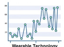 Wearable Technology - Growth
