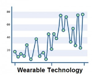 Wearable Technology - Patents Growth