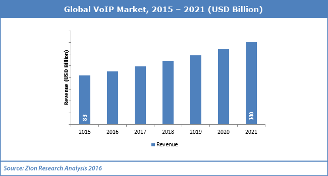 VoIP Services Market Set for Explosive Growth